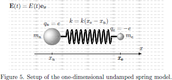 Figure 5. Setup of the one-dimensional undamped spring model.