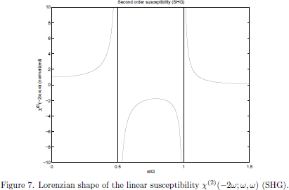 Figure 7. Lorenzian shape of the nonlinear (second-harmonic)     susceptibility $\chi^{(2)}(-2\omega;\omega,\omega)$ (SHG).