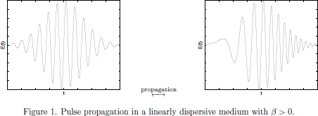 Figure 1. Pulse propagation in a linearly dispersive medium   with $\beta>0$.
