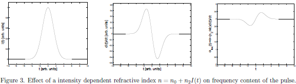 Figure 3. Effect of a intensity dependent refractive index $n=n_0+n_2I(t)$ on frequency content of the pulse.