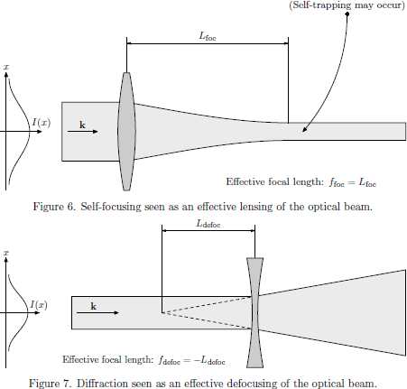 Figure 6. Self-focusing seen as an effective lensing of the   optical beam; Figure 7. Diffraction seen as an effective defocusing of the   optical beam.