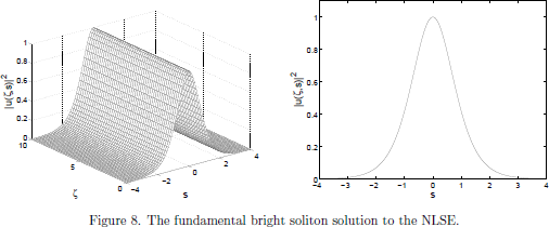 Figure 8. The fundamental bright soliton solution to the NLSE.