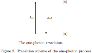 Figure 3. Transition scheme of the one-photon process.