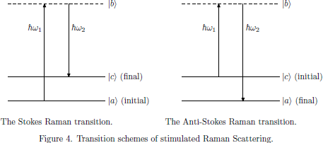 Figure 4. Transition schemes of stimulated Raman Scattering.