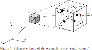 Figure 3. Schematic figure of the ensemble in the 'small volume'.