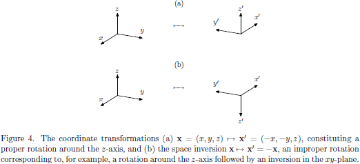 Figure 4. The coordinate transformations   (a) ${\bf x}=(x,y,z)\mapsto{\bf x}'=(-x,-y,z)$, constituting   a proper rotation around the $z$-axis, and   (b) the space inversion ${\bf x}\mapsto{\bf x}'=-{\bf x}$,   an improper rotation corresponding to, for example,   a rotation around the $z$-axis followed by an inversion   in the $xy$-plane.