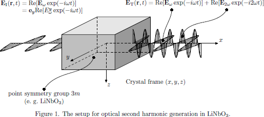 Figure 1. The setup for optical second harmonic generation in           ${\rm Li}{\rm Nb}{\rm O}_3$.