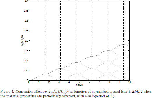 Figure 4. Conversion efficiency $I_{2\omega}(L)/I_{\omega}(0)$ as function of normalized crystal length $\Delta k L/2$ when the material properties are periodically reversed, with a half-period of $L_{\rm c}$.